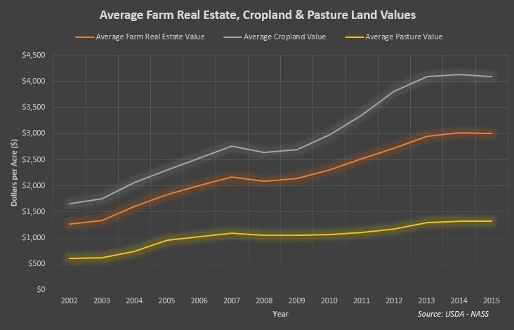 Average Farm Real Estate, Cropland and Pasture Land Values