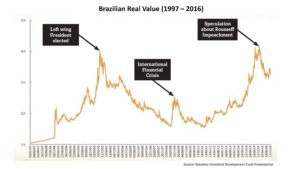 Real Value (1997 - 2016)